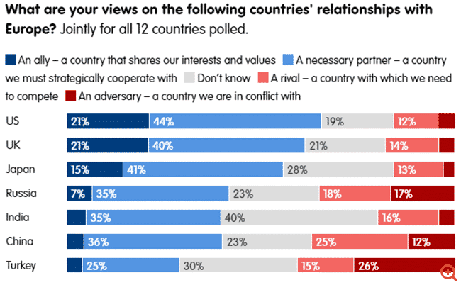 Έρευνα ECFR: Πολλοί πολίτες της ΕΕ βλέπουν την Τουρκία ως εχθρό